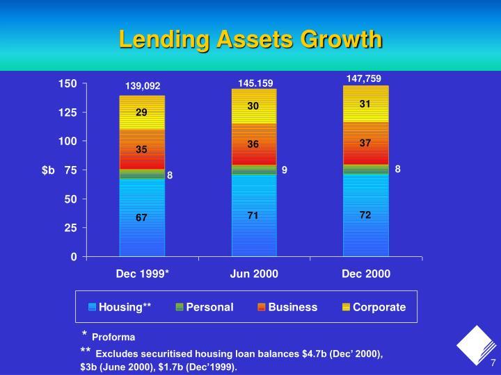 Lending Assets Growth