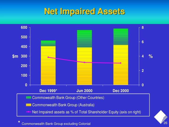 Net Impaired Assets