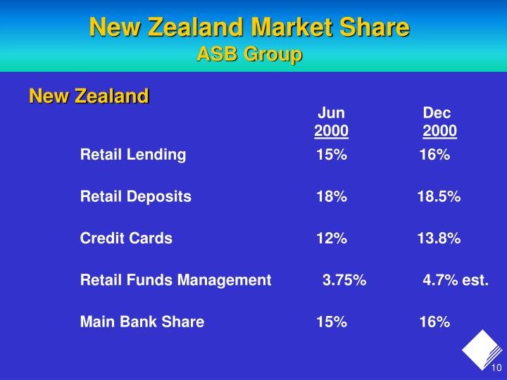 New Zealand Market Share