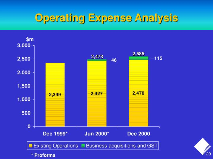 Operating Expense Analysis