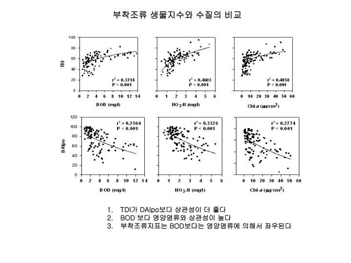 부착조류 생물지수와 수질의 비교