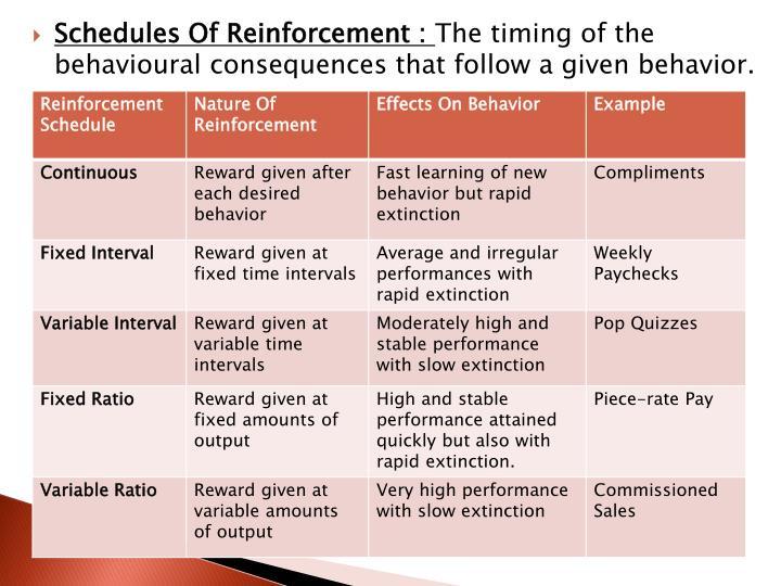 Schedules Of Reinforcement :
