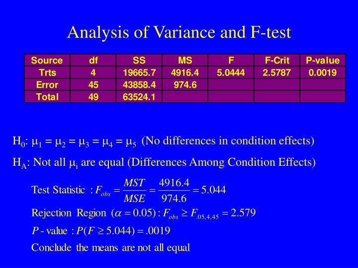 Analysis of Variance and F-test