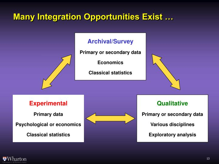 Many Integration Opportunities Exist …