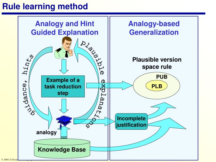 Rule learning method