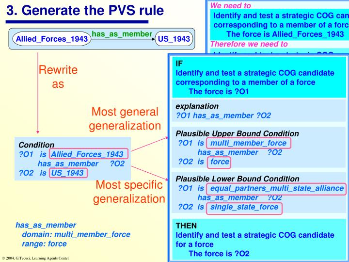 3. Generate the PVS rule