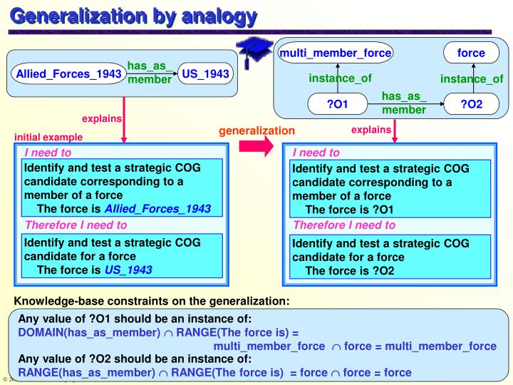 Generalization by analogy