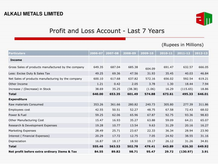 Profit and Loss Account - Last 7 Years