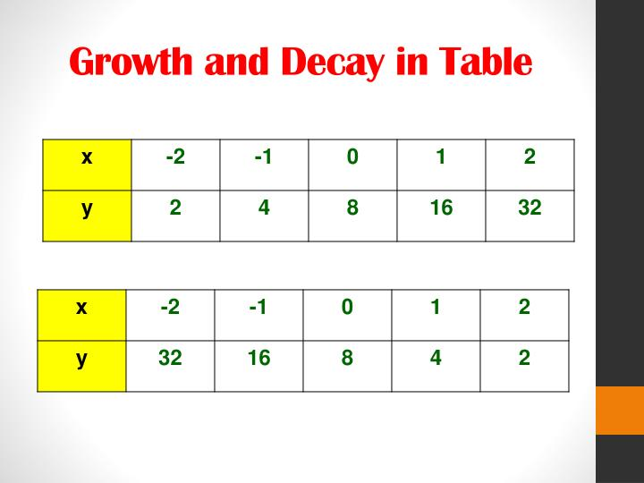 Growth and Decay in Table