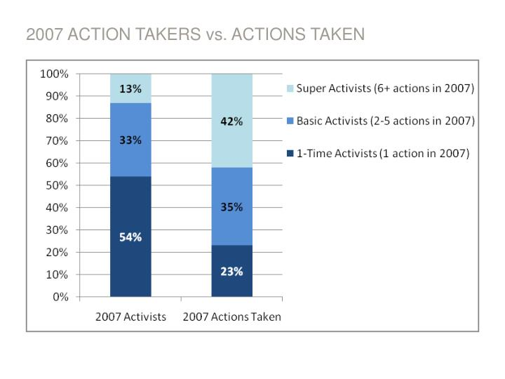 2007 ACTION TAKERS vs. ACTIONS TAKEN