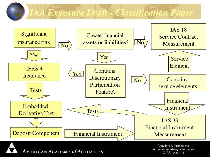 IAA Exposure Draft - Classification Paper