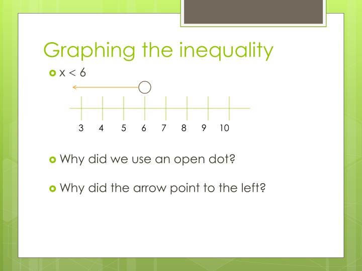 Graphing the inequality