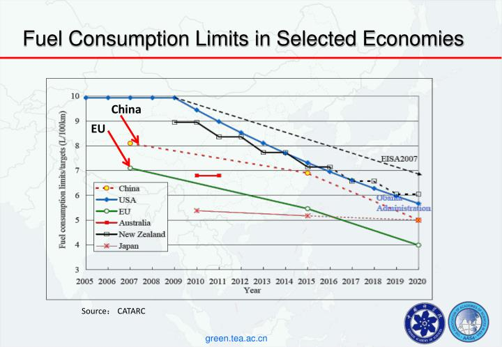 Fuel Consumption Limits in Selected Economies