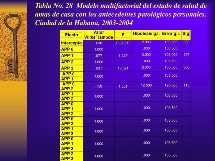 Tabla No. 28  Modelo multifactorial del estado de salud de amas de casa con los antecedentes patológicos personales.  Ciudad de la Habana, 2003-2004