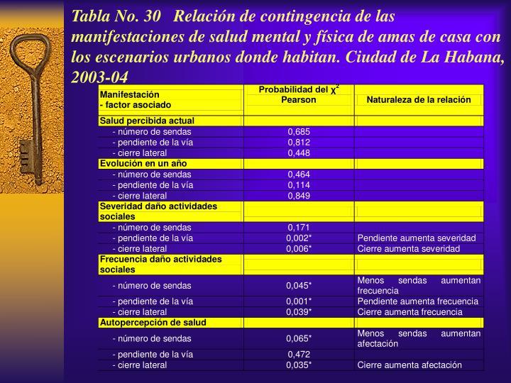 Tabla No. 30 Relación de contingencia de las manifestaciones de salud mental y física de amas de casa con los escenarios urbanos donde habitan. Ciudad de La Habana, 2003-04