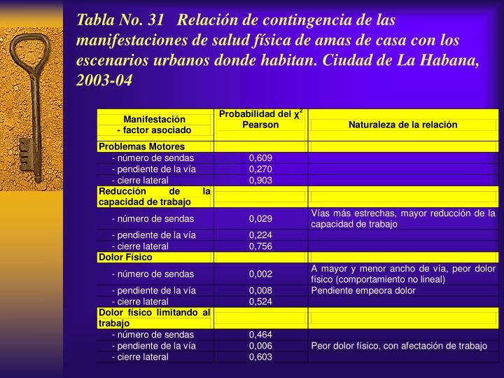 Tabla No. 31 Relación de contingencia de las manifestaciones de salud física de amas de casa con los escenarios urbanos donde habitan. Ciudad de La Habana, 2003-04