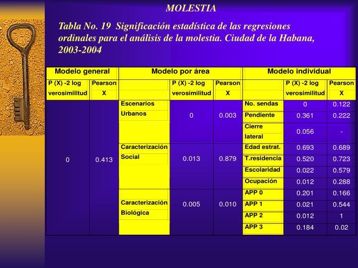MOLESTIA