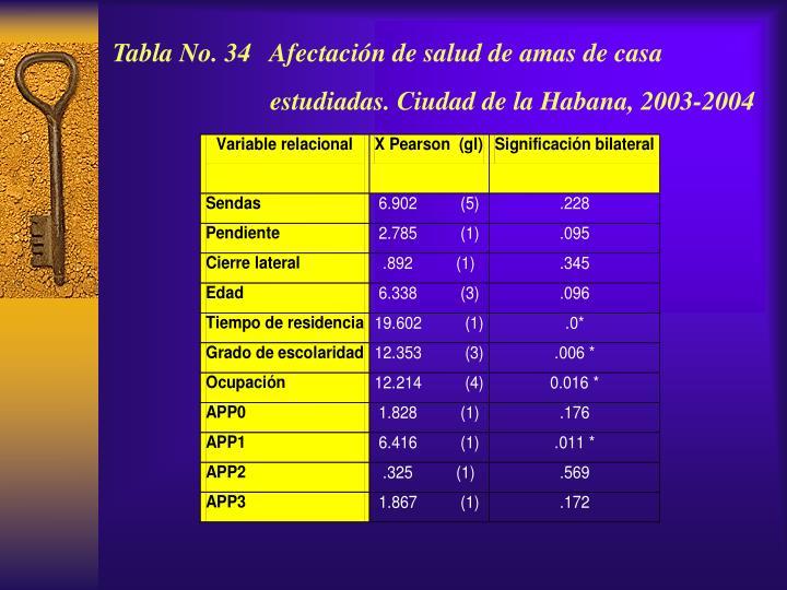Tabla No. 34   Afectación de salud de amas de casa estudiadas. Ciudad de la Habana, 2003-2004