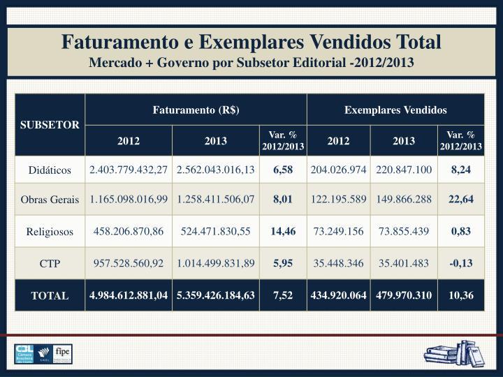 Faturamento e Exemplares Vendidos Total