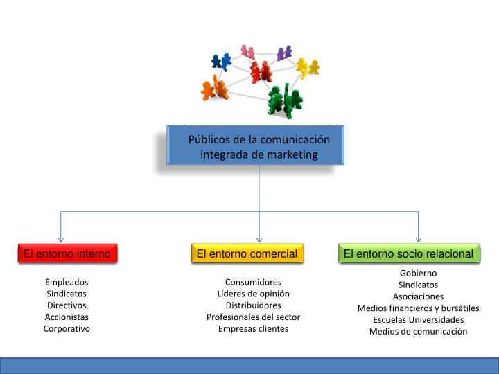 Públicos de la comunicación integrada de marketing