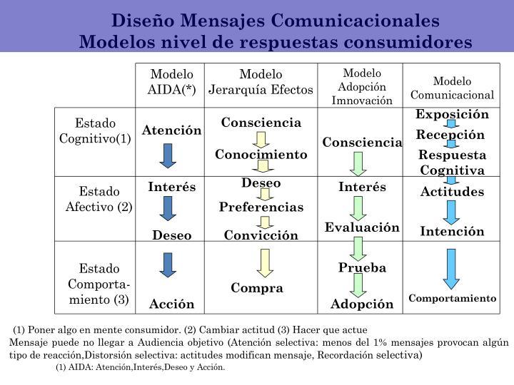 Diseño Mensajes Comunicacionales