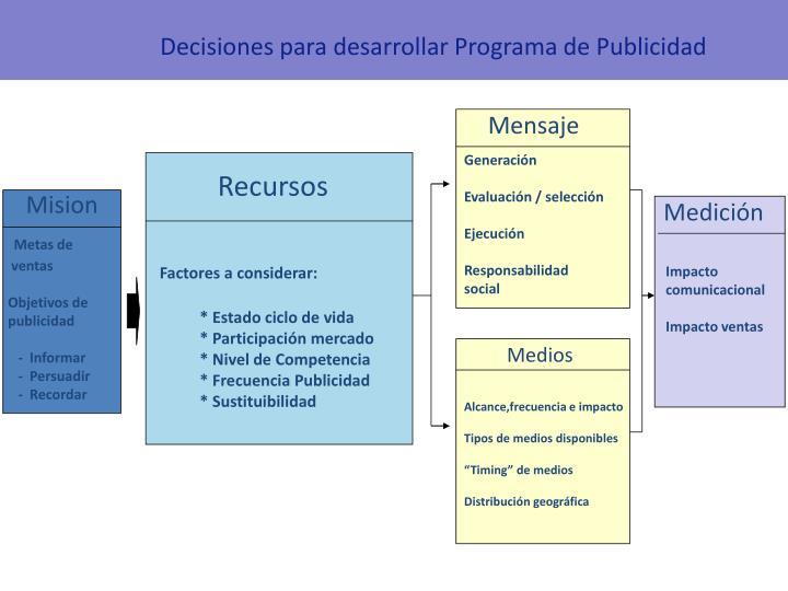 Decisiones para desarrollar Programa de Publicidad