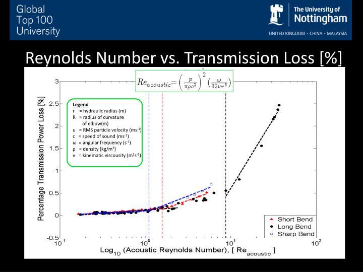 Reynolds Number vs. Transmission Loss [%]