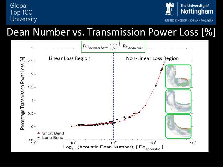 Dean Number vs. Transmission Power Loss [%]