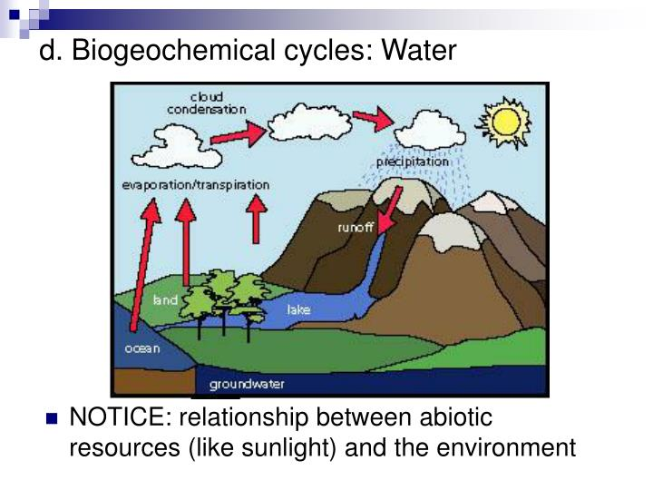 d. Biogeochemical cycles: Water