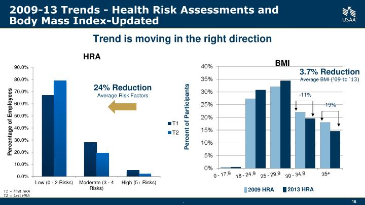 2009-13 Trends - Health Risk Assessments and
