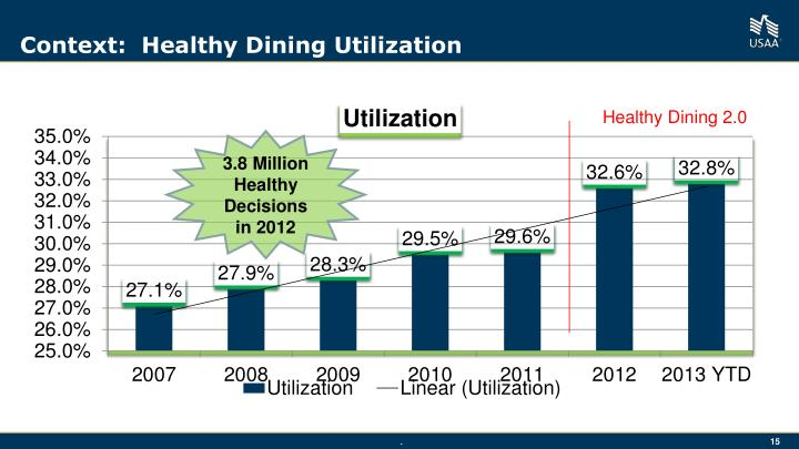 Context:  Healthy Dining Utilization