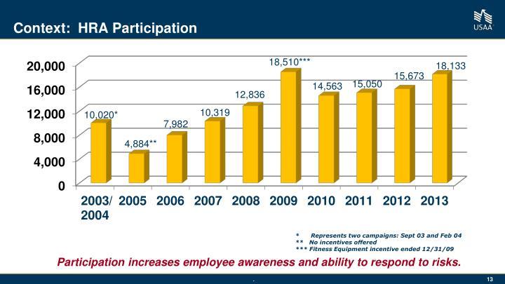 Context:  HRA Participation