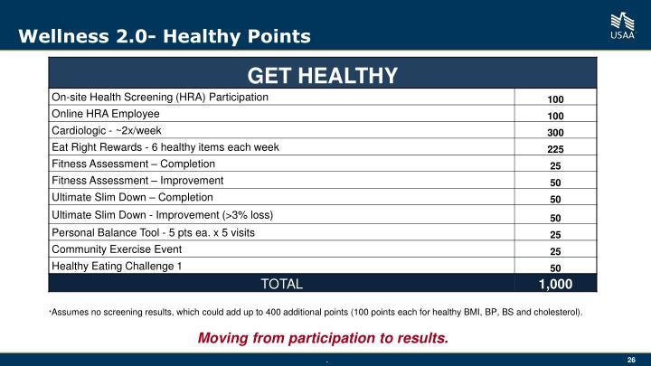 Wellness 2.0- Healthy