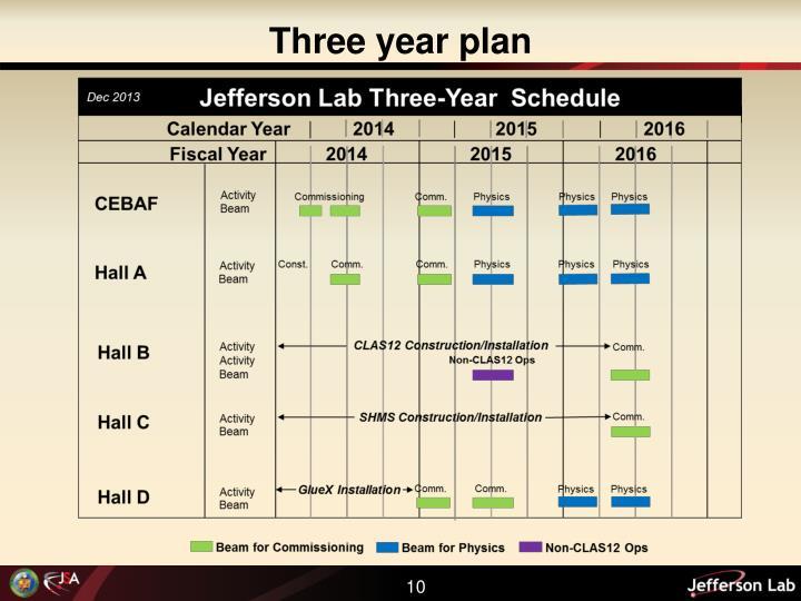 Three year plan
