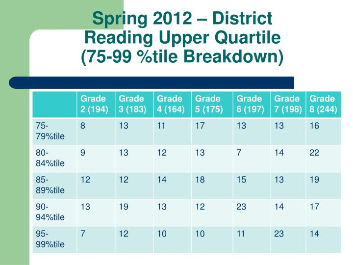 Spring 2012 – District