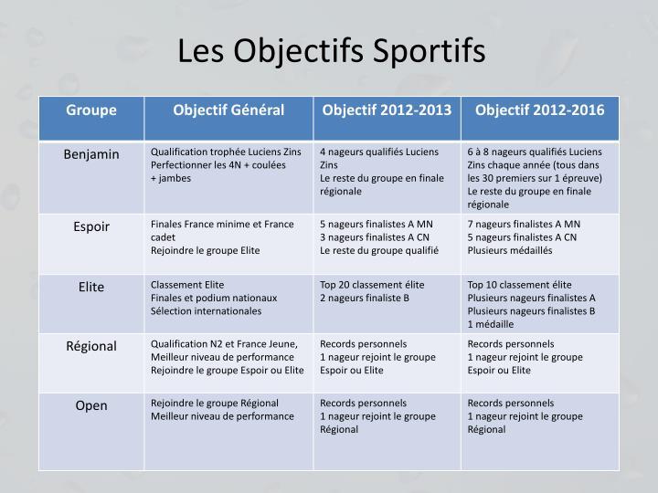 Les Objectifs Sportifs