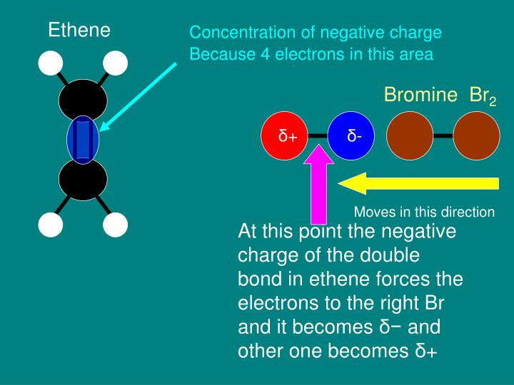 Concentration of negative charge