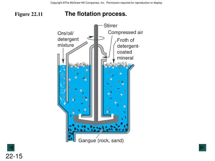 The flotation process.
