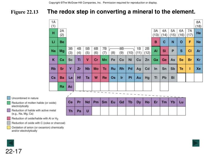 The redox step in converting a mineral to the element.