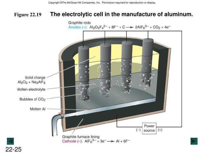 The electrolytic cell in the manufacture of aluminum.
