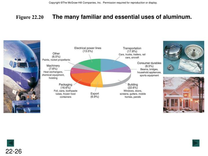 The many familiar and essential uses of aluminum.