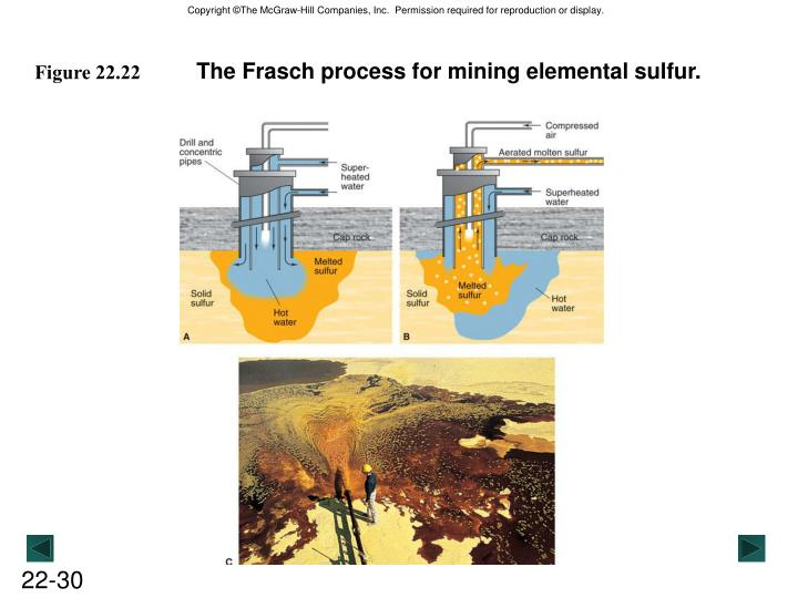 The Frasch process for mining elemental sulfur.