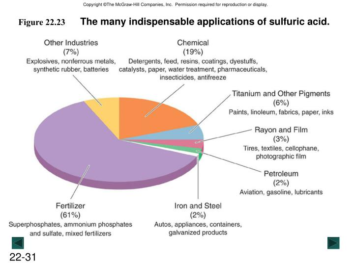 The many indispensable applications of sulfuric acid.