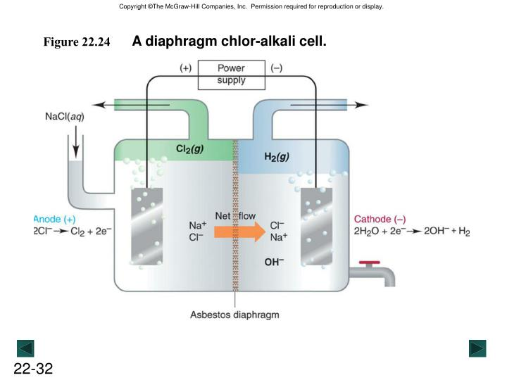 A diaphragm chlor-alkali cell.
