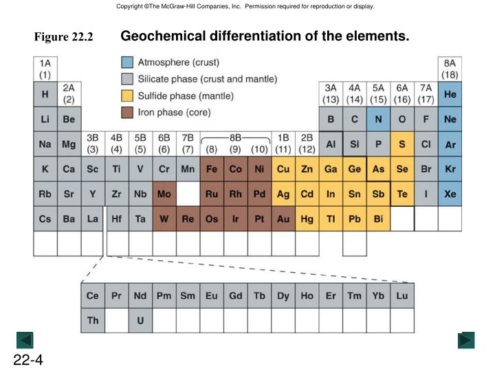 Geochemical differentiation of the elements.