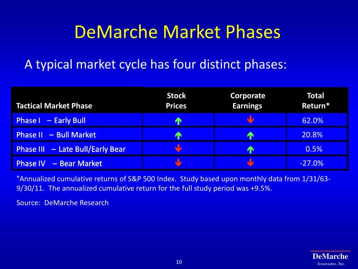 DeMarche Market Phases