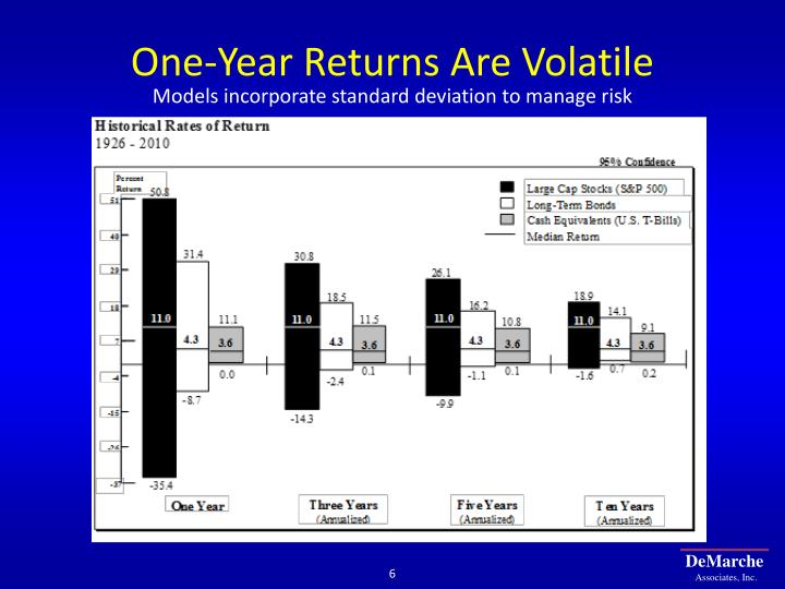 One-Year Returns Are Volatile