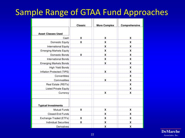 Sample Range of GTAA Fund Approaches