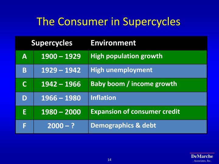 The Consumer in Supercycles