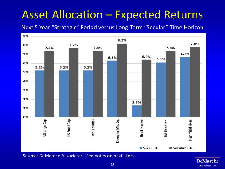 Asset Allocation – Expected Returns